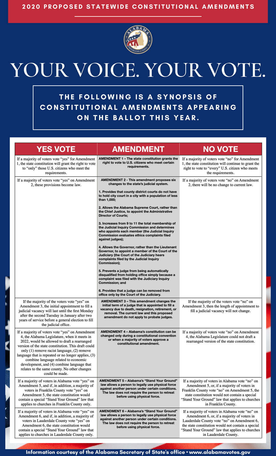 Alabama GOP 2020 Guide to Statewide Constitutional Amendments